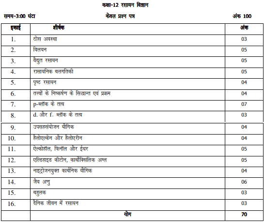 UP Board Intermediate Chemistry Chapter wise Marks distribution