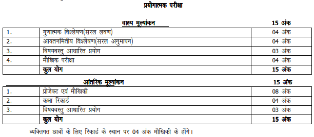 UP Board Intermediate Chemistry Practical Practical exam marks distribution